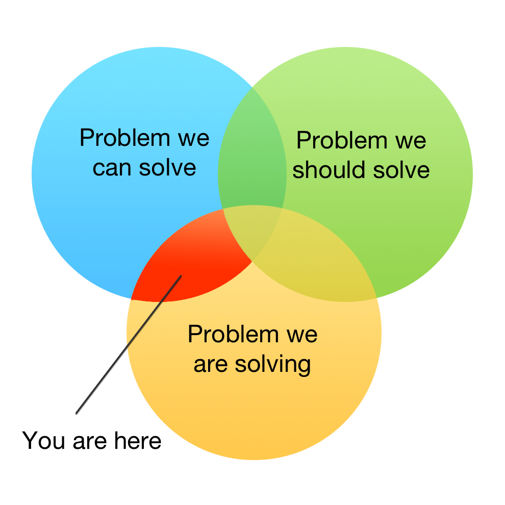 ven diagram illustrating solving the wrong problem